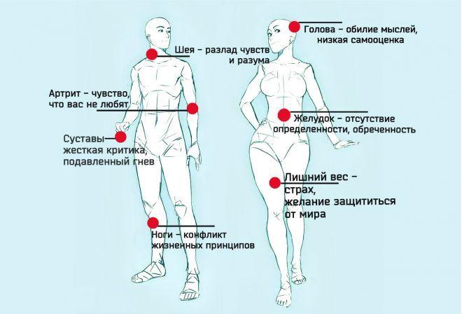Как Боль в теле отражает проблемы в вашей жизни?