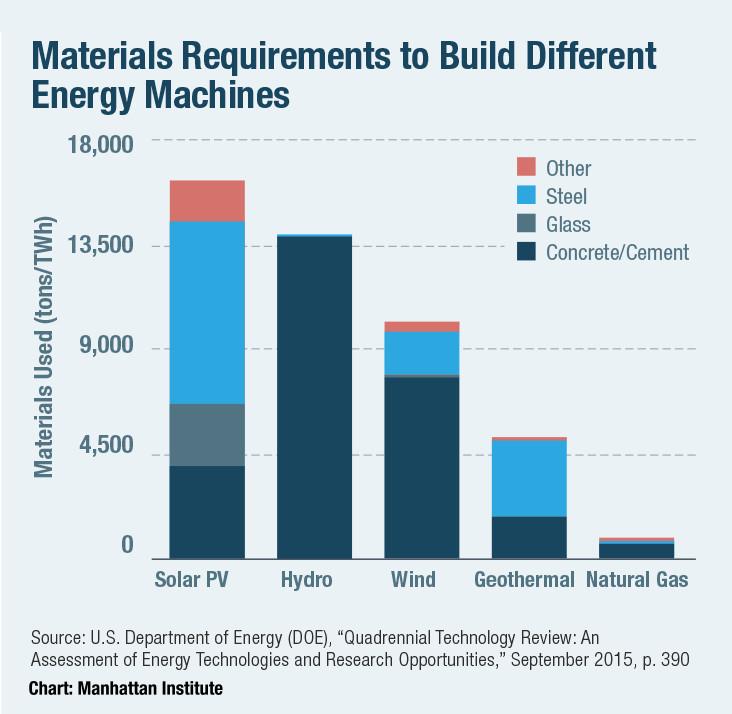 «Зеленая» энергетика: мифы и реальность